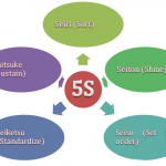5s methodology for businesses